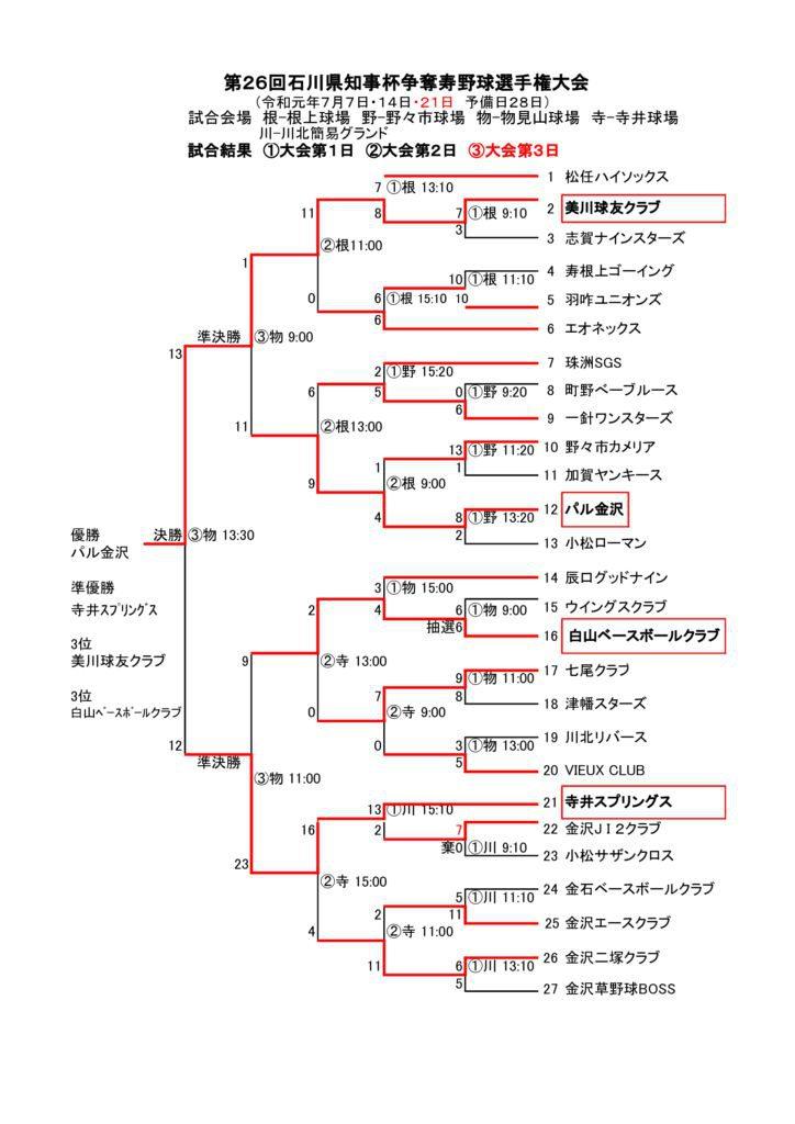 2019県知事杯  第1日.2日.3日.結果のサムネイル